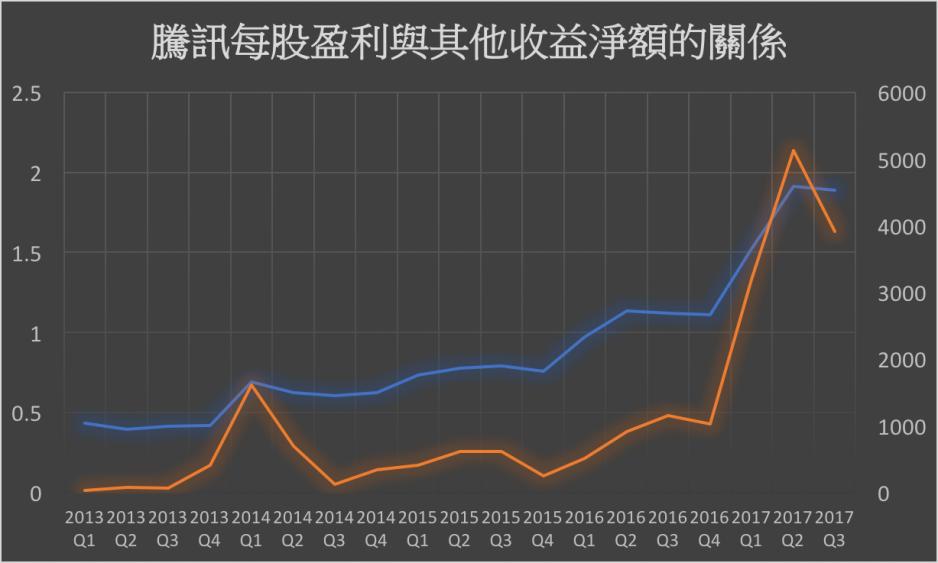 圖六:騰訊過去五年的每股盈利與其他收益淨額的關係(藍色線為每股盈利,橙色線為其他收益淨額)