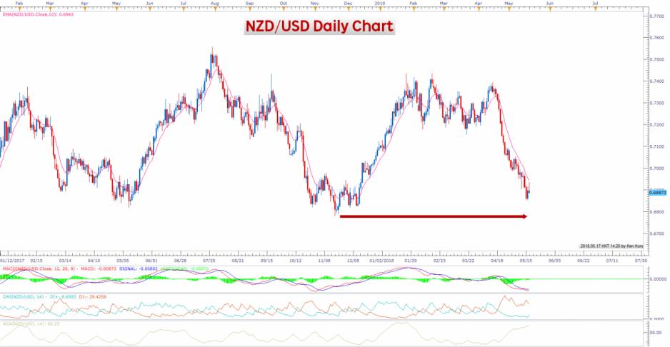紐元兌美元 NZD/USD 日線圖(12/01/2017至17/05/2018)