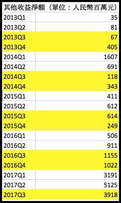 圖五:騰訊過去五年每季的其他收益淨額