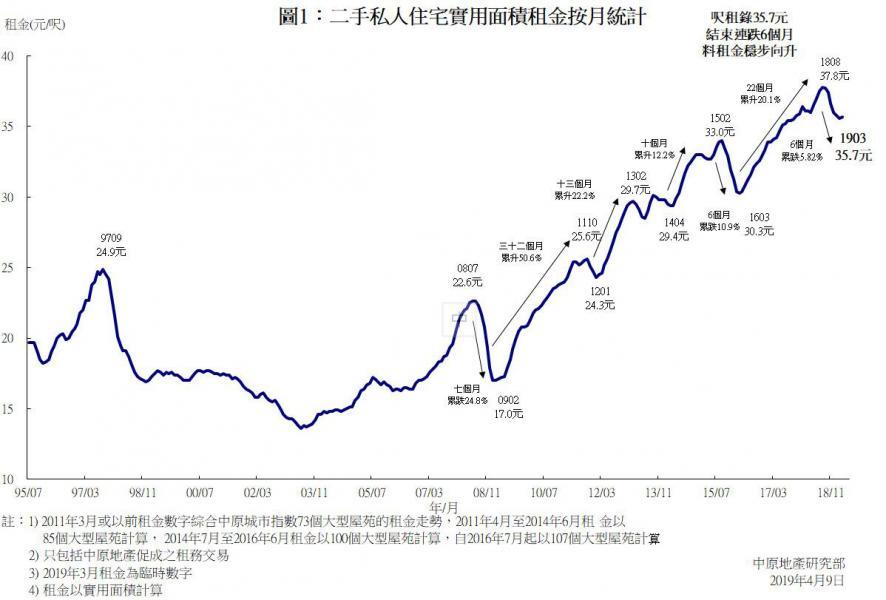 二手私人住宅實用面積租金按月統計