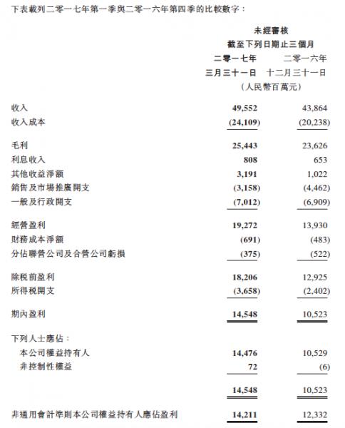 圖三:2017年騰訊首季季績節錄