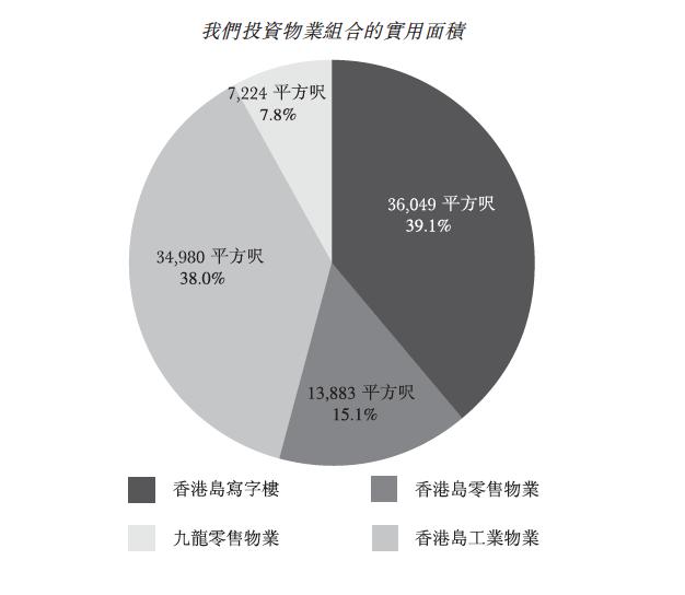晉安的投資物業面積分佈(來源:晉安招股書)