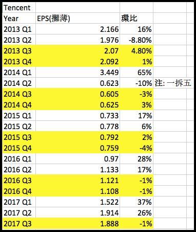 圖一:騰訊過去五年的每股攤薄盈利。注意2014年第2季騰訊宣布股份一拆五後,其後計算每股盈利須比原先除五,這並不代表盈利有大幅度下降。