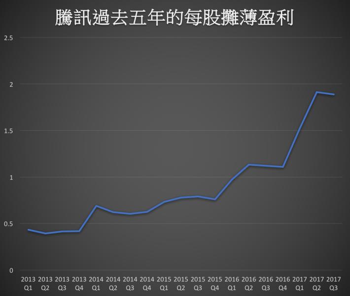 圖二:用折線圖表達相同數據,其中2014年第二季之前的每股盈利已除五,以配合之後股份一拆五的數據。