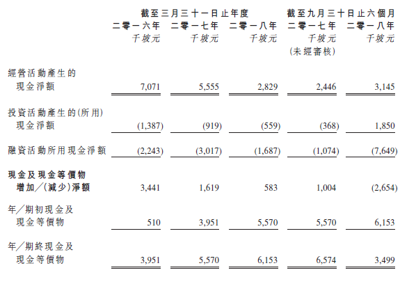 管道工程控股(1865)現金流量表。